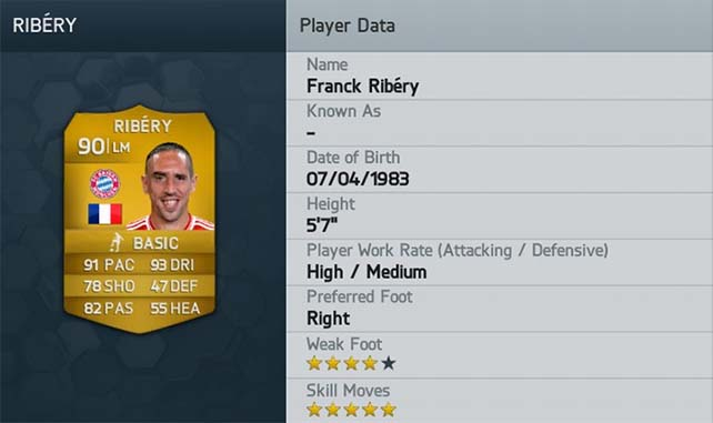 The 50 FIFA 14 Players with Higher Ratings