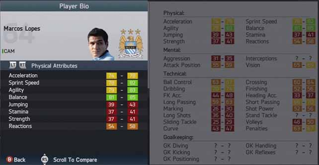 Highest Player Growths in FIFA 14 Career Mode