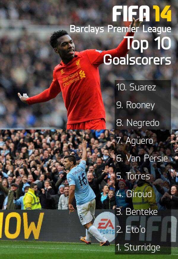 premier league scorers