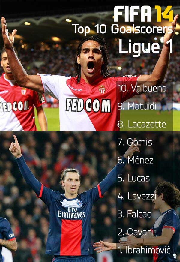 french ligue 1 top scorer
