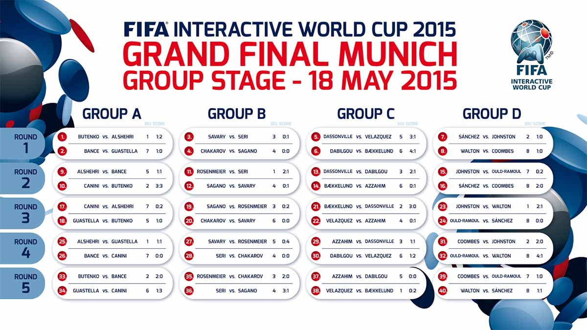 FIWC15 Group Stage Results and Table