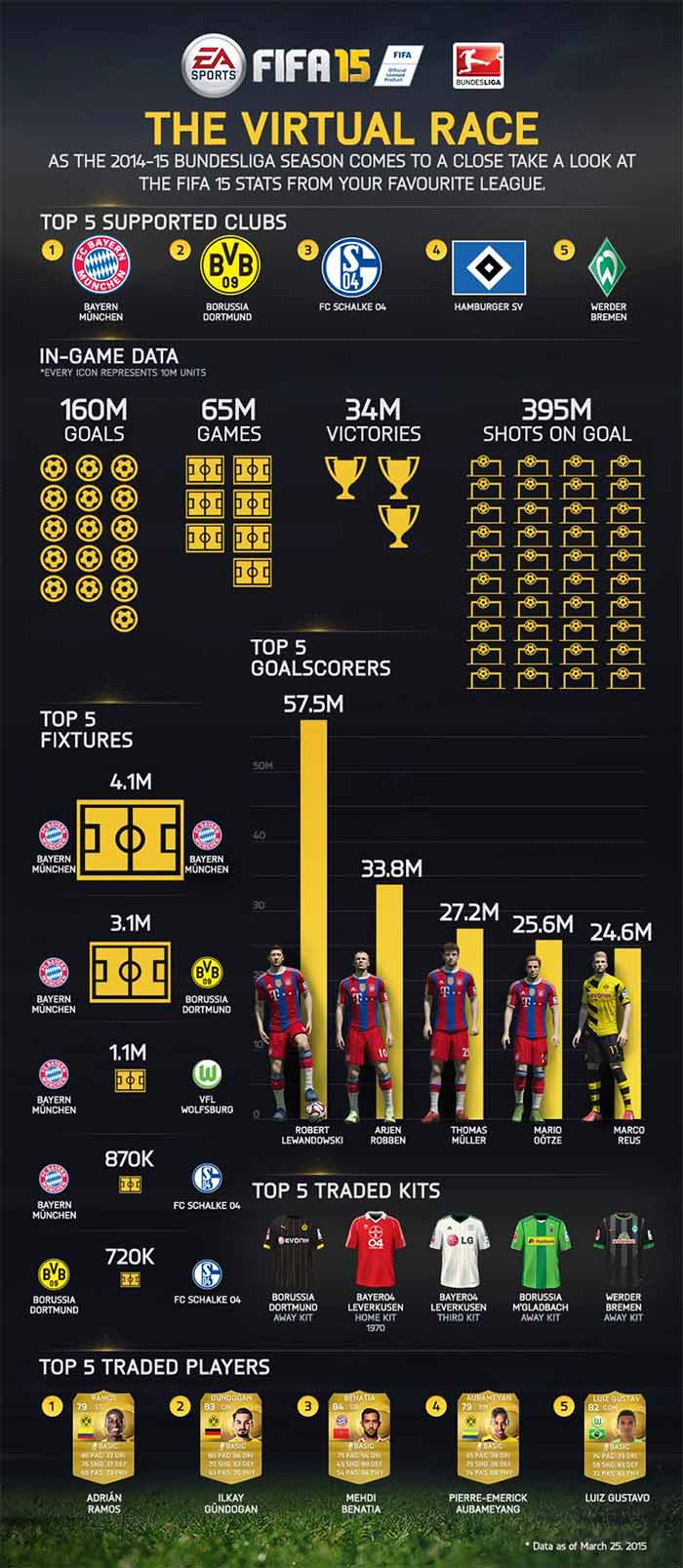 FIFA 15 Most Popular Leagues Analysis