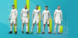 FIFA 15 Infographic of Real Madrid