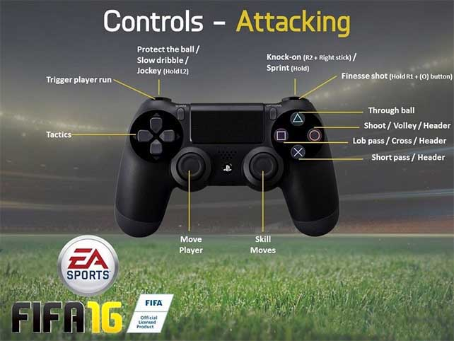 Complete FIFA 16 Controls for Playstation