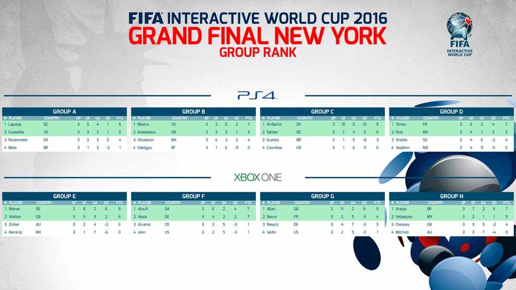 FIFA Interactive World Cup 2016 Final Results and Table