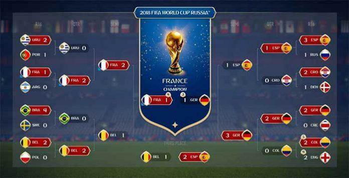 Will EA Sports Predict Accurately Again Who Will Win the