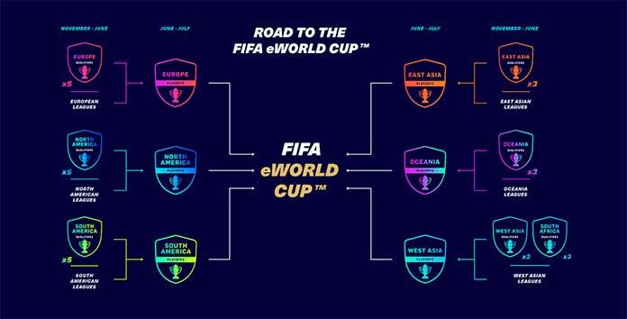 Canjes de la Serie Mundial FIFA 21